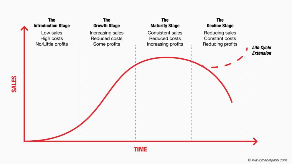 Business Life Cycle - Manraj Ubhi