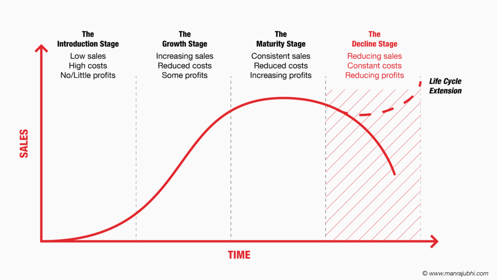 The Decline Stage - Business Life Cycle - Manraj Ubhi