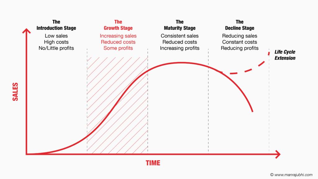 The Growth Stage - Business Life Cycle - Manraj Ubhi
