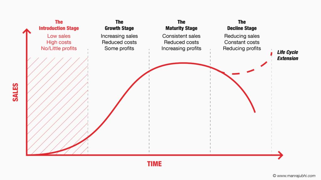 The Introduction Stage - Business Life Cycle - Manraj Ubhi