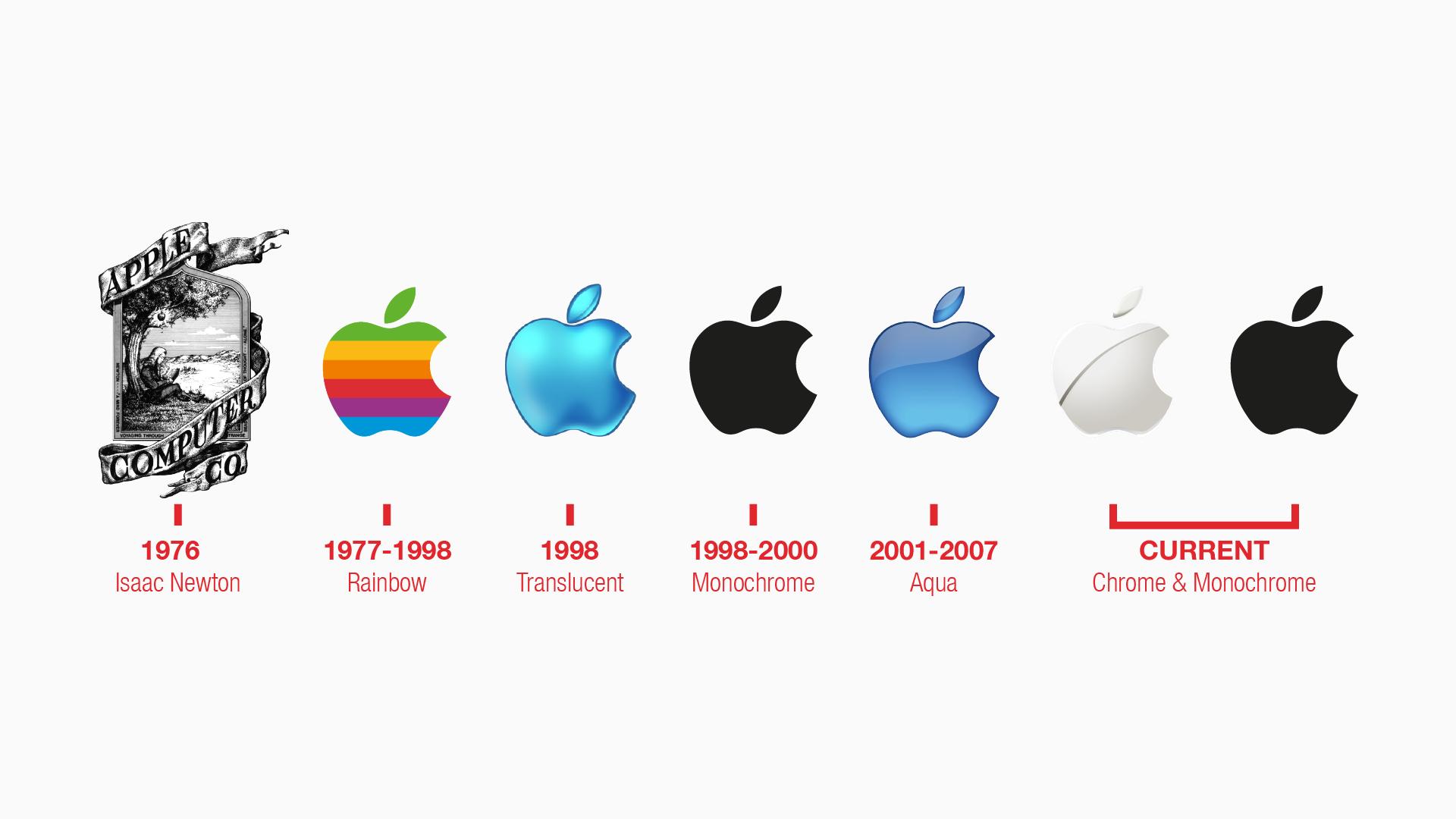 Apple Logo History - Manraj Ubhi